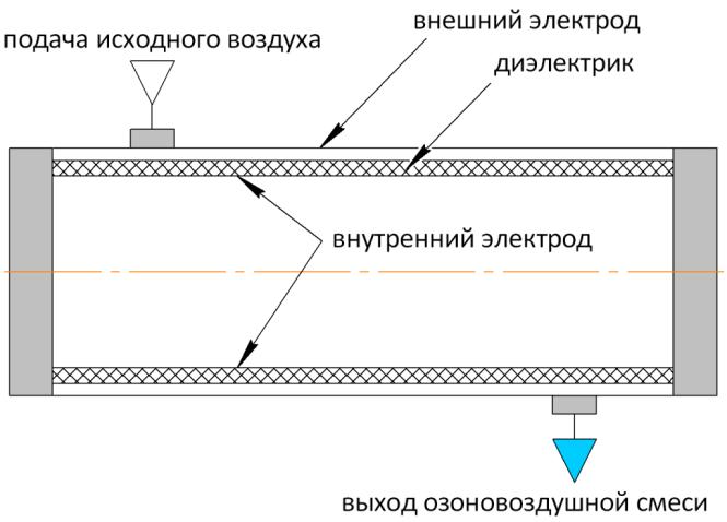 Схематическое изображение разрядной трубки озонаторов воды